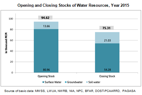 Opening and Closing stocks of Water  Resources