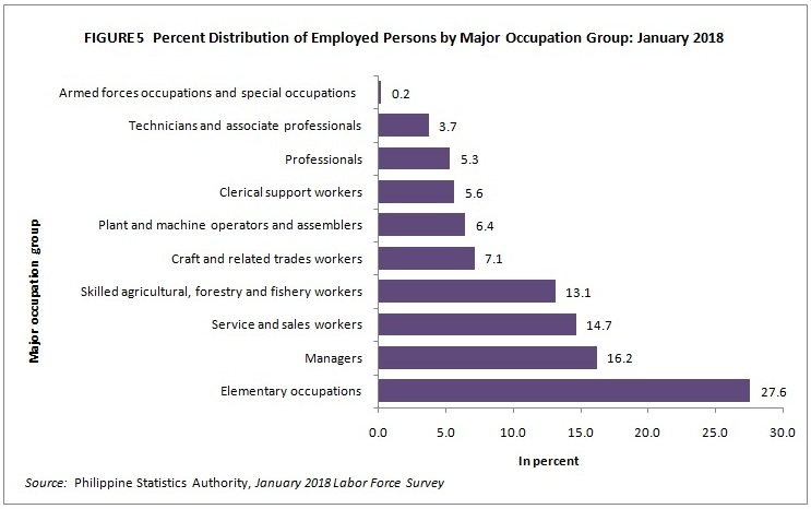 Employment Situation in January 2018 (Final Results