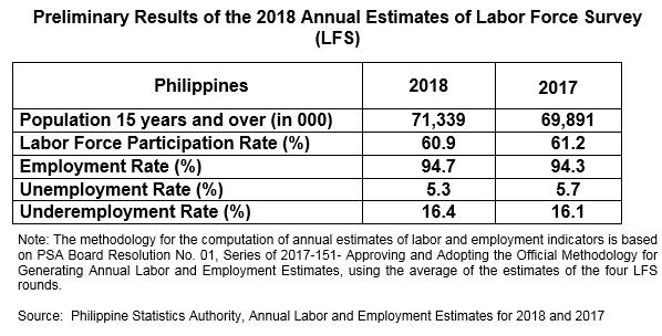 2018 Annual Labor and Employment Status | Philippine Statistics