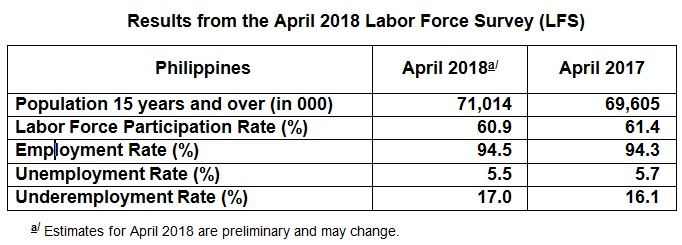 Employment Rate In April 2018 Is Estimated At 945 Percent