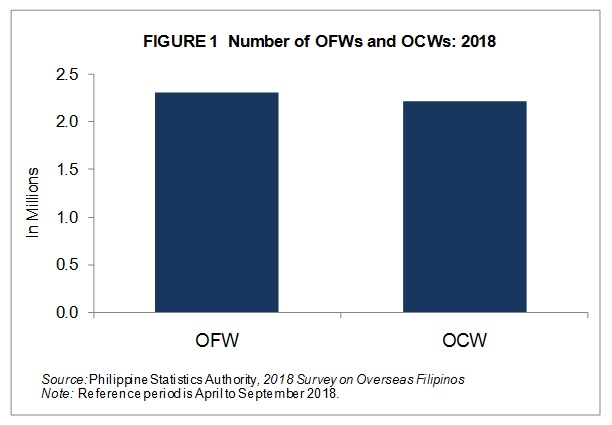 Total Number of OFWs Estimated at 2 3 Million (Results from