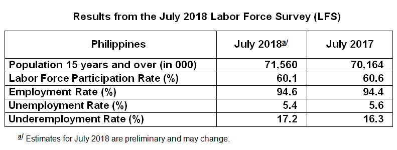 Employment Rate In July 2018 Is Estimated At 946 Percent