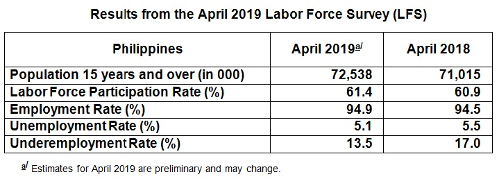 Employment Rate in April 2019 is Estimated at 94 9 Percent