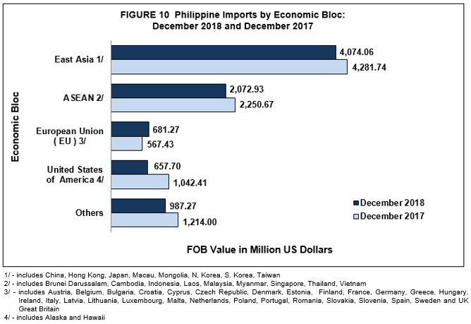Highlights of the Philippine Export and Import Statistics : December