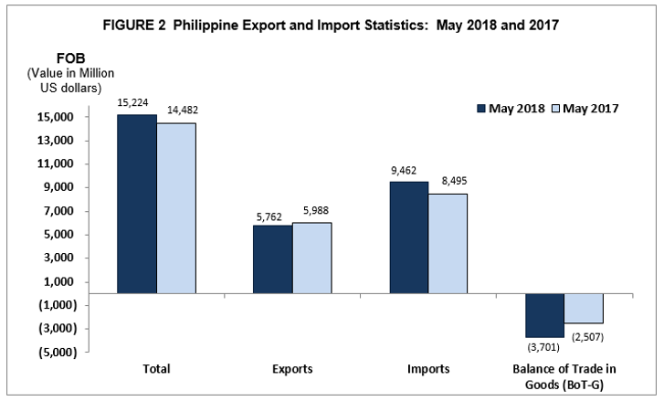 Highlights of the Philippine Export and Import Statistics : May 2018