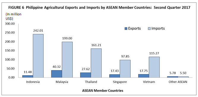 Highlights of Foreign Trade Statistics for Agricultural