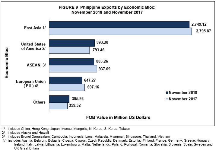 Highlights of the Philippine Export and Import Statistics : November