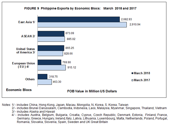 Highlights of the Philippine Export and Import Statistics : March