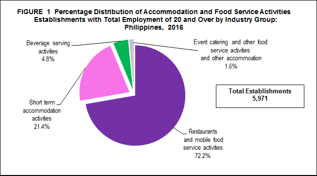 2016 Annual Survey of Philippine Business and Industry (ASPBI
