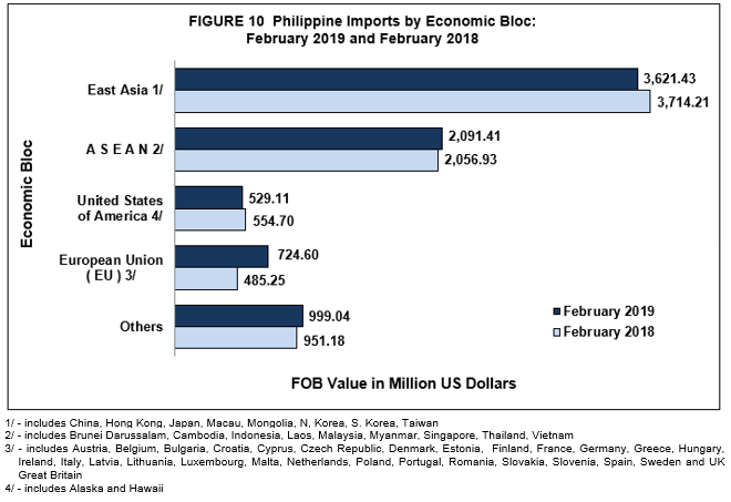 Highlights of the Philippine Export and Import Statistics : February
