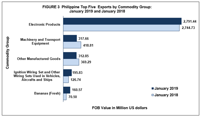 Highlights of the Philippine Export and Import Statistics : January