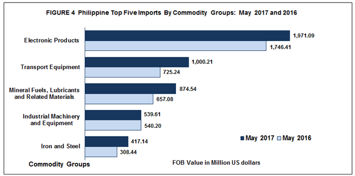 Highlights of the Philippine Export and Import Statistics : May 2017