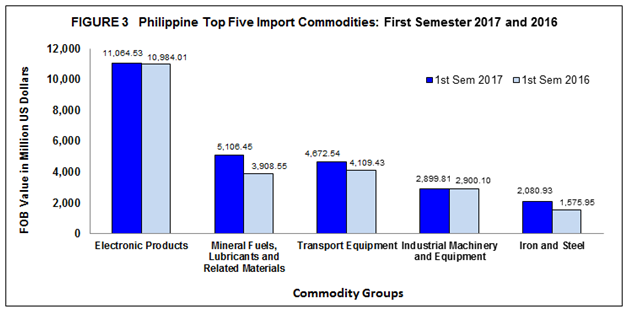 Highlights of Foreign Trade Statistics of the Philippines