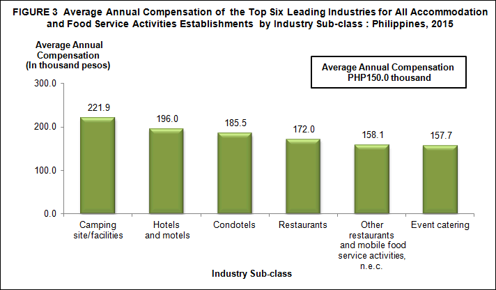 2015 Annual Survey of Philippine Business and Industry