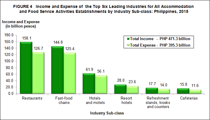 2015 Annual Survey of Philippine Business and Industry (ASPBI