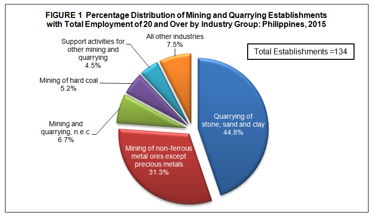 2015 annual survey of philippine business and industry aspbi by region calabarzon central visayas and caraga registered the highest number of mining and quarrying establishments each with 18 establishments or a sciox Image collections