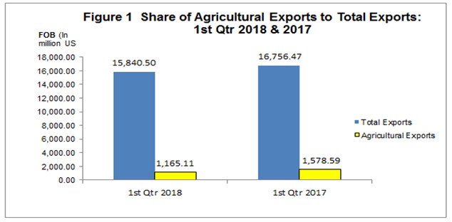 Highlights of Foreign Trade Statistics for Agricultural Commodities