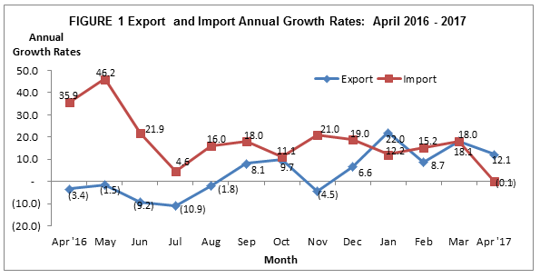 Philippine Export and Import Performance: April 2017