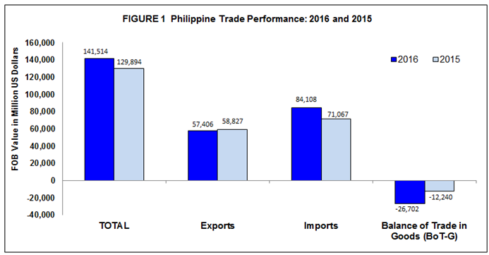 Foreign Trade Statistics of the Philippines: 2016