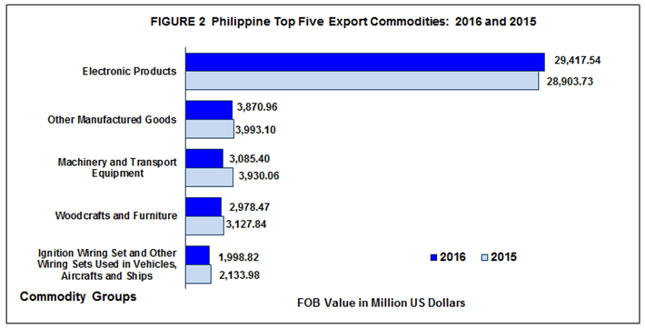 454e318e1c85c8 TOP 10 IMPORT COMMODITIES ACCOUNT FOR 72.6 PERCENT OF IMPORT BILL