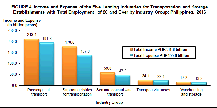 2016 Annual Survey Of Philippine Business And Industry Aspbi Transportation And Storage Sector For Establishments With Total Employment Of 20 And Over Preliminary Results Philippine Statistics Authority