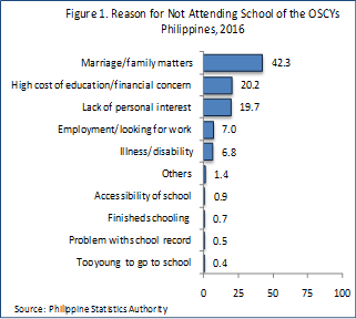 One in Every Ten Filipinos Aged 6 to 24 Years is an Out of School