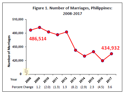 Marriage in the Philippines, 2017 | Philippine Statistics