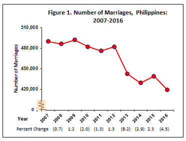 early marriage in the philippines research paper