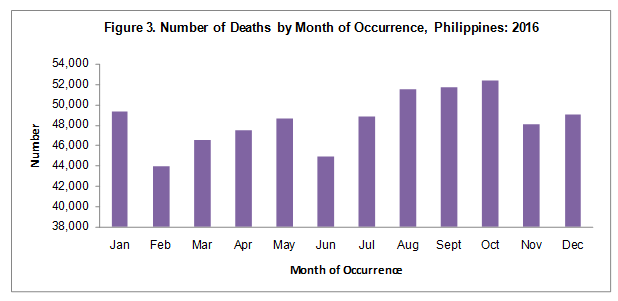 Deaths in the Philippines, 2016 | Philippine Statistics