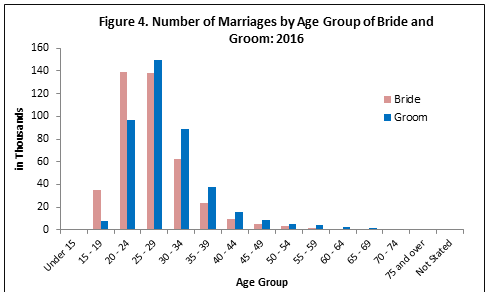 Marriage in the Philippines, 2016 | Philippine Statistics