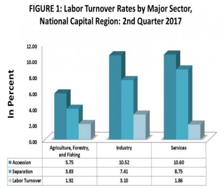 labour turnover in uk hospitality industry