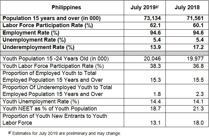 Employment Rate in July 2019 is Estimated at 94 6 Percent