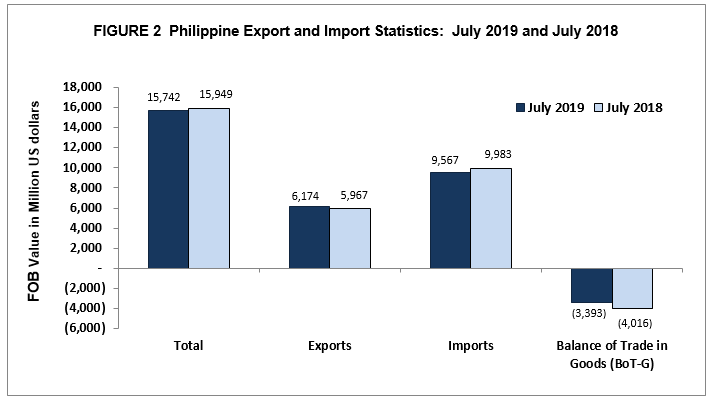 Highlights of the Philippine Export and Import Statistics
