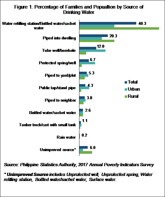 Most Filipino Families have Access to Improved Source of Drinking Water (Results from the 2017 Annual Poverty Indicators Survey (APIS) and Water Quality Testing Module) | Philippine Statistics Authority