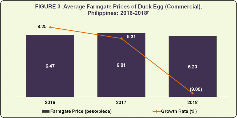 duck egg prices duck egg situation report, april june 2018 philippine statistics