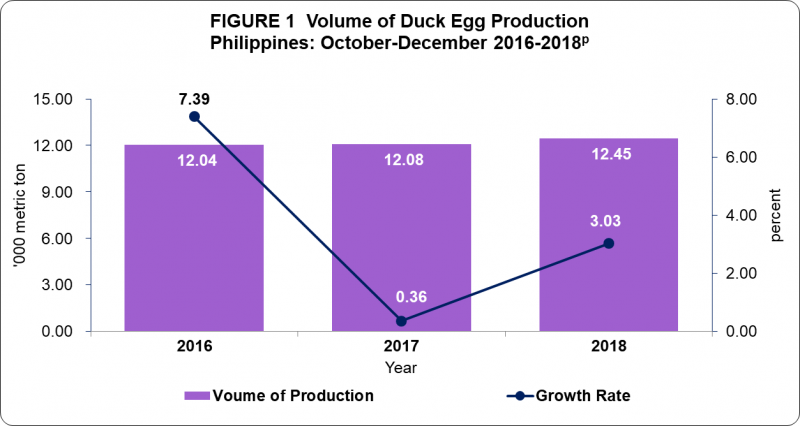 duck egg prod_0 duck egg situation report, october december 2018 philippine