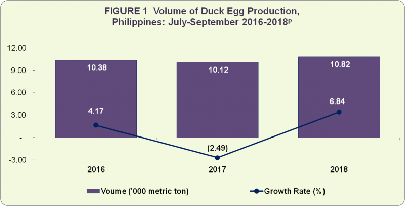 duck egg1 duck egg situation report, july september 2018 philippine
