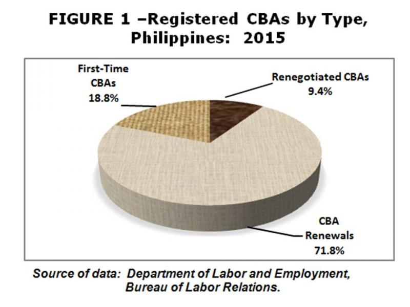 Profile Of Collective Bargaining Agreements In 2015 First Of A