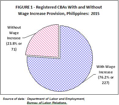 Economic Provisions Of Collective Bargaining Agreements In