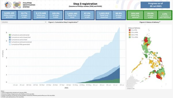 Step 3 Registration (Issuance of PhilSys Number (PSN) and PhilID)