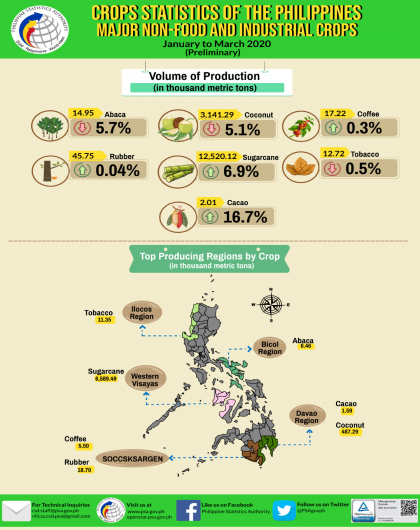 Major Non-Food and Industrial Crops Statistics, January-March 2020