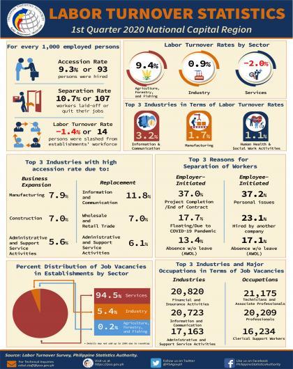 Infographics - 1st Quarter LTS 2020