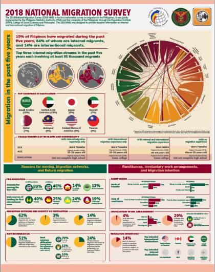 2018 National Migration Survey Summary Infographics