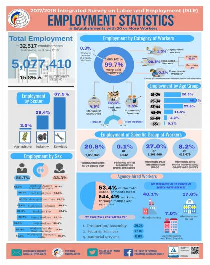 Infographics on Employment