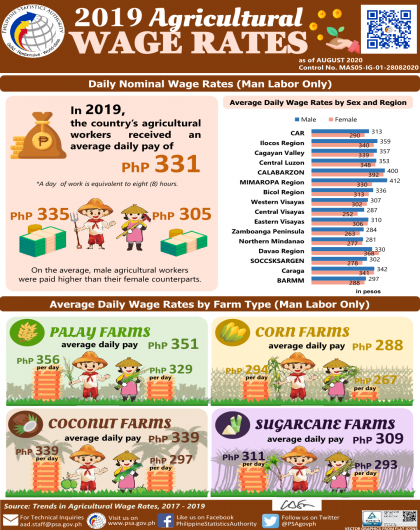 Trends in Agricultural Wage Rates, 2017-2019