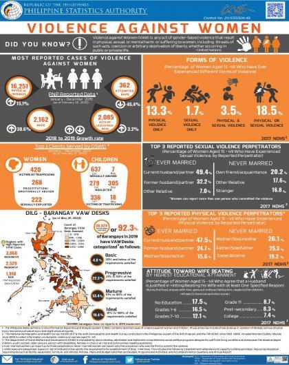 2020 Infographics on VAW Statistics