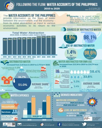 Water Account of the Philippines