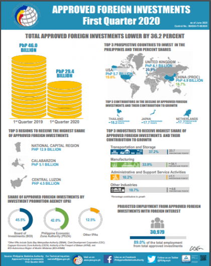 Approved Foreign Investments First Quarter 2020