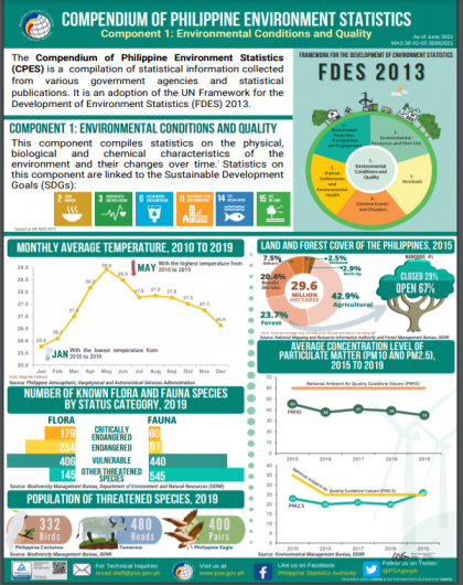 Compendium of Philippine Environment Statistics (Component 1: Environmental Conditions and Quality)