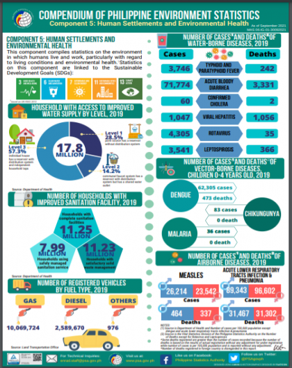 Compendium of Philippine Environment Statistics Component 5: Human Settlements and Environmental Health